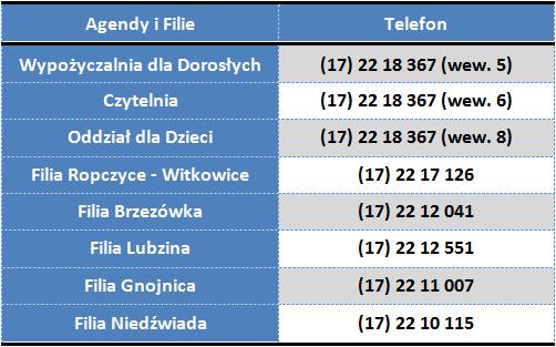 Miejska i Powiatowa Biblioteka Publiczna w Ropczycach przypomina o możliwości korzystania z wprowadzonych usług: